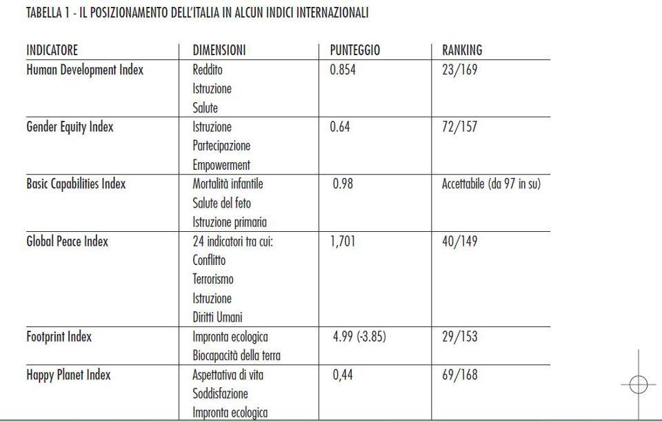 La posizione dell'Italia in diversi indici di benessere.