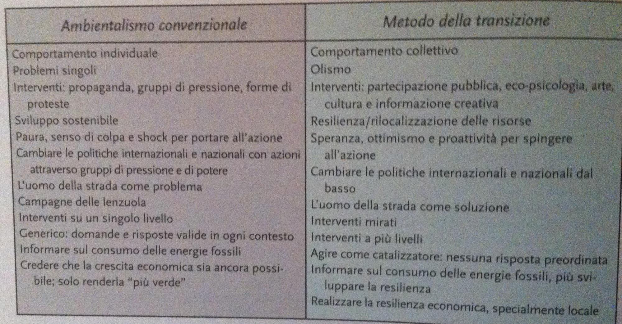 ambientalismoVStransizione